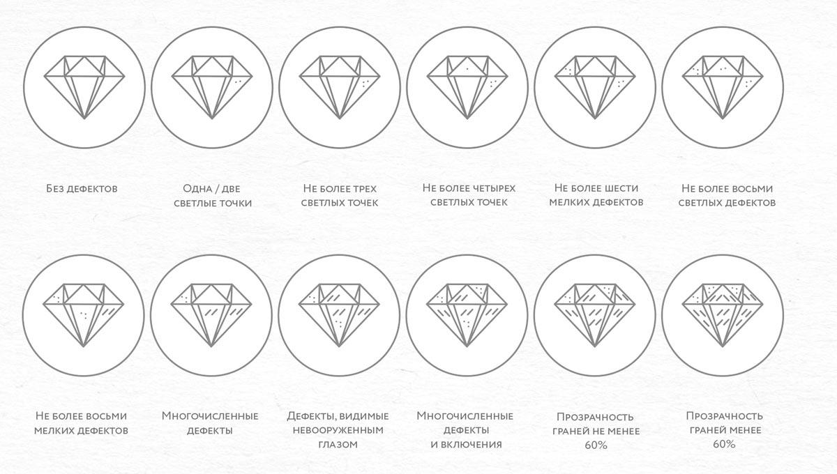 чистота бриллиантов