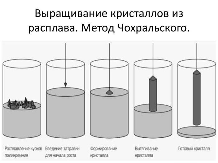 метод чохральского
